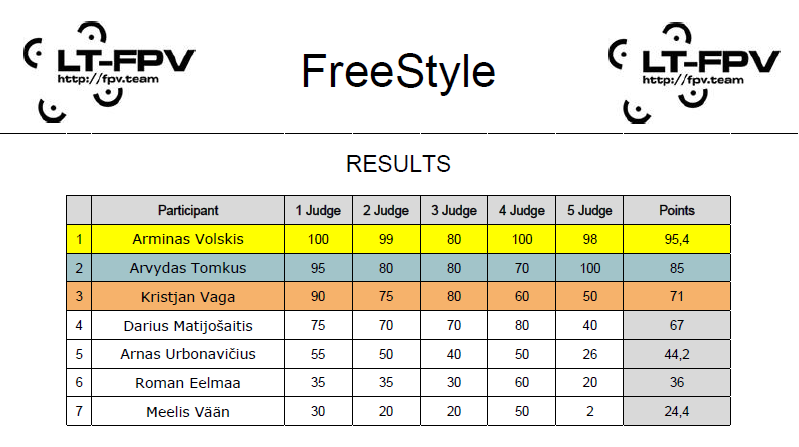 FreeStyle results