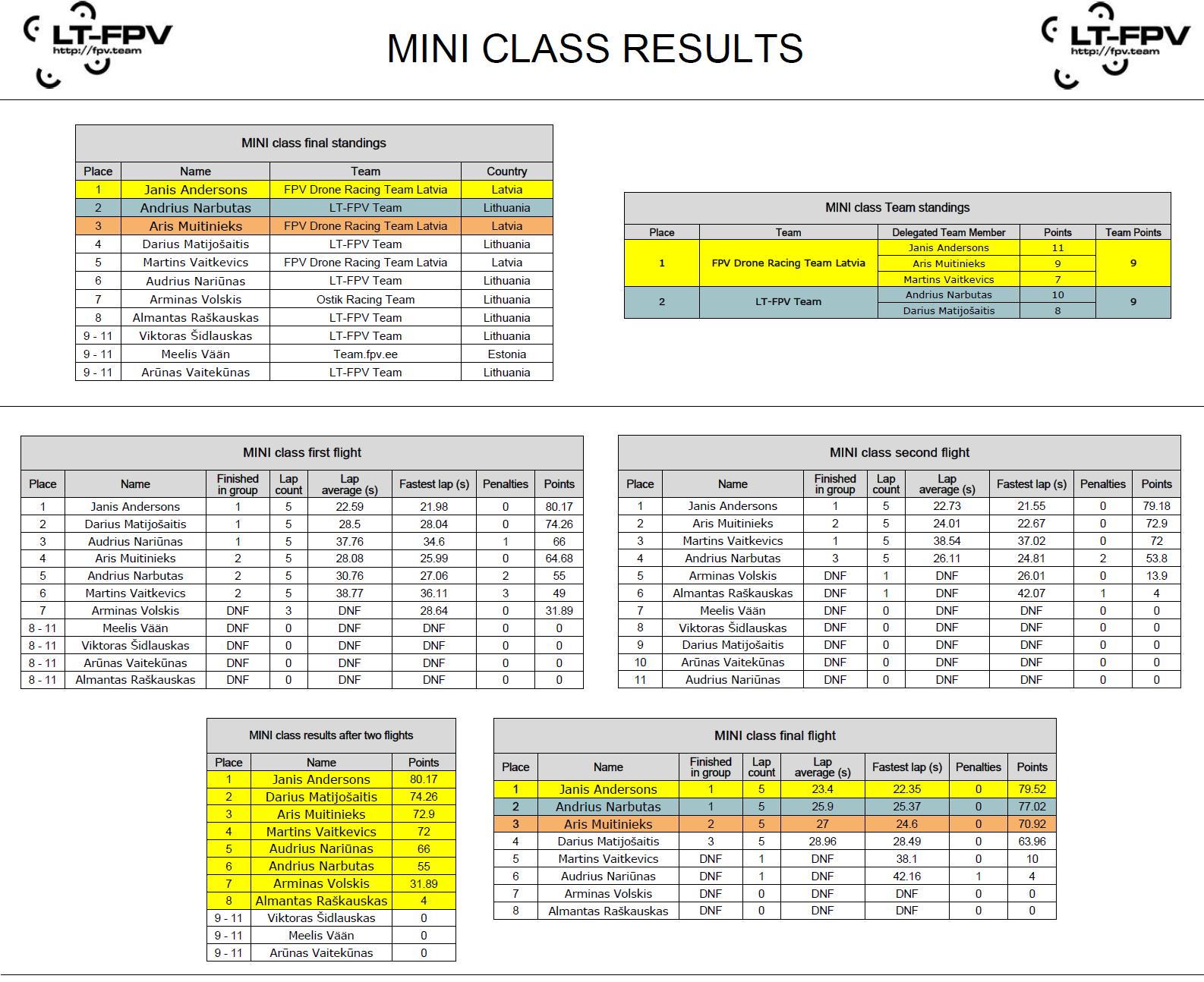 MINI class results