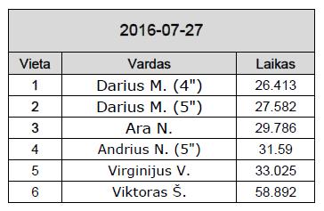 Rezultatai_07_27_16